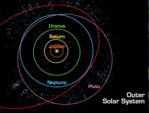 Outer planetary orbits