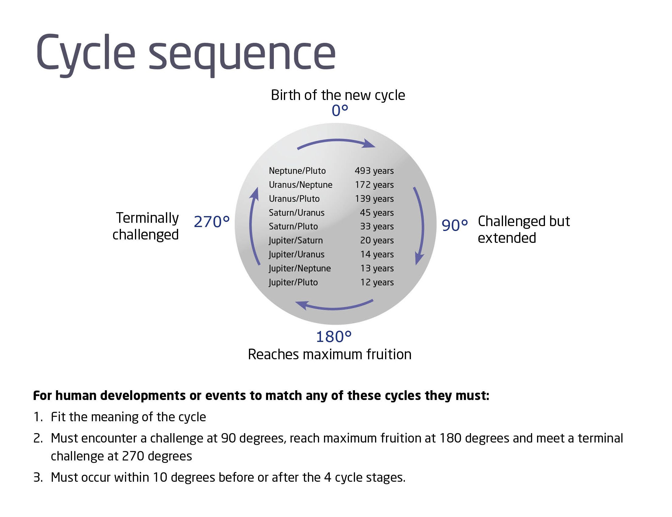 Cycle Sequence