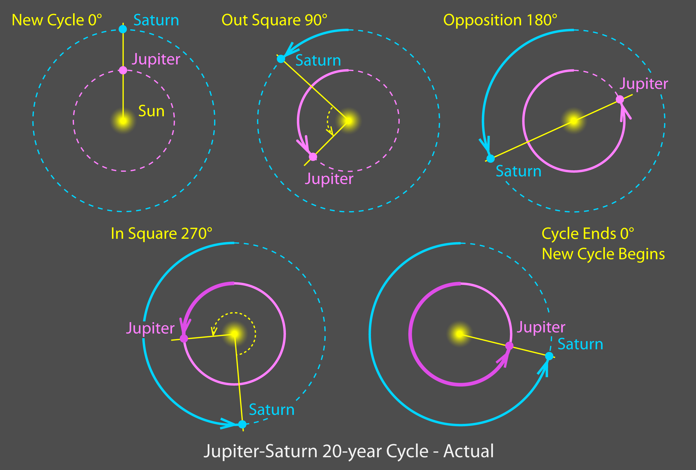 Jup-Sat-Cycle-Actual copy