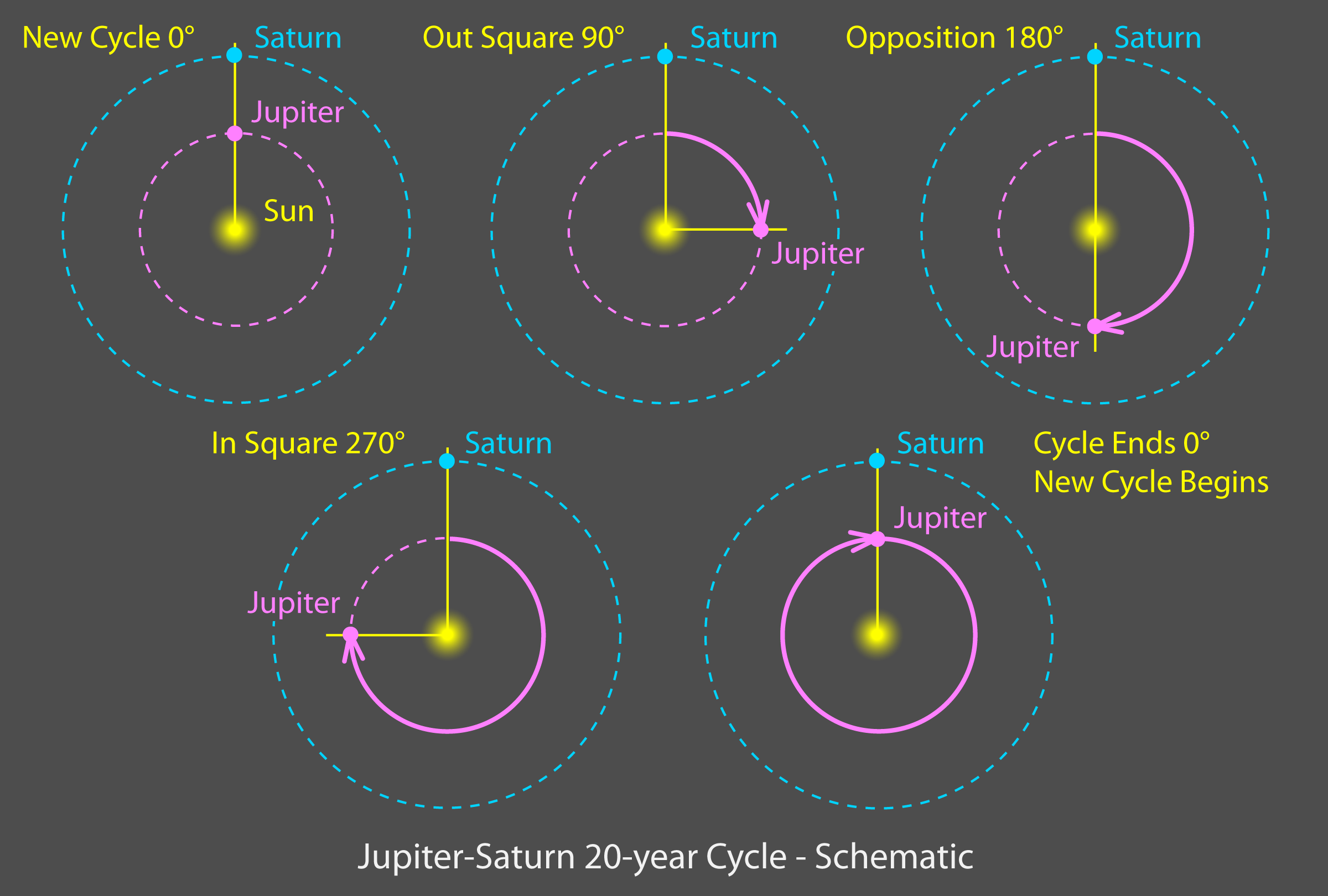 Jup-Sat-Cycle-Schematic copy